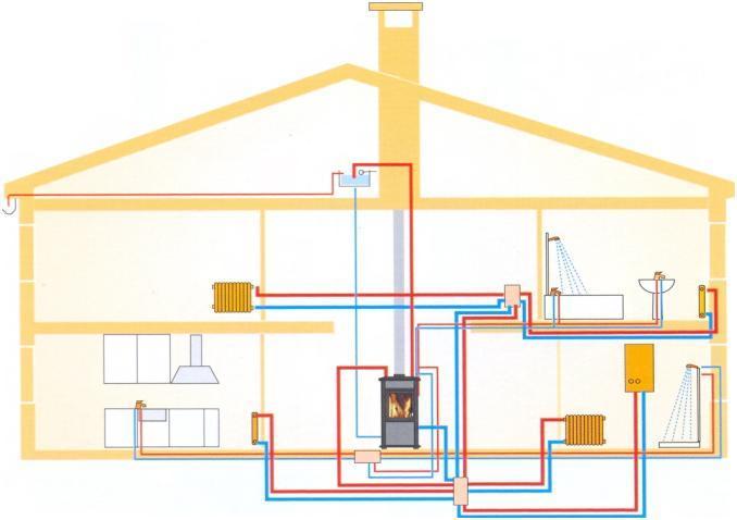 Отопление частного дома своими руками водяное от печи