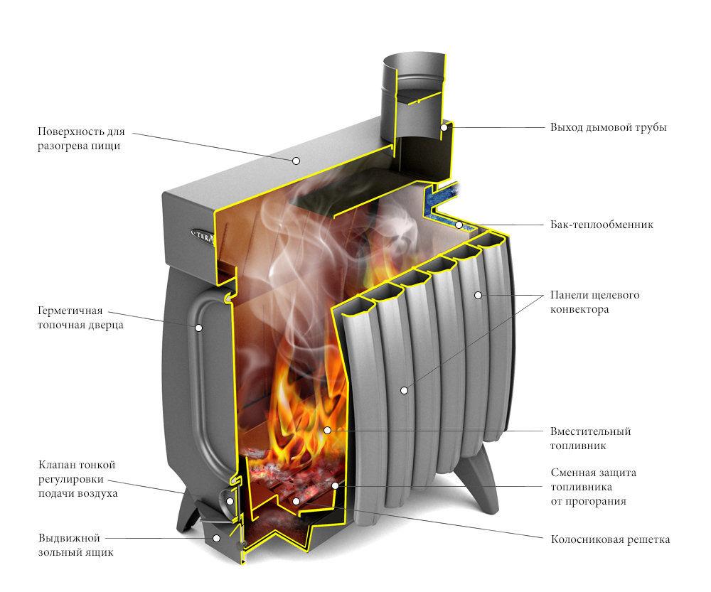 Печь огонь-батарея 7б с теплообменником отзывы видео теплообменник гидравлические расход